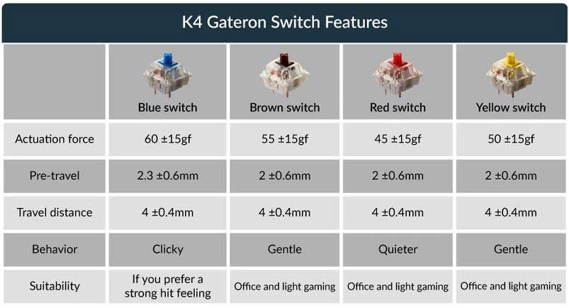 bàn phím cơ Keychron K4 7